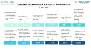 A brief history of the Consumer and Community Involvement Program